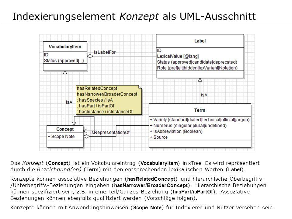 Indexierungselement Konzept als UML-Ausschnitt Das Konzept ( Concept ) ist ein Vokabulareintrag ( VocabularyItem) in xTree. Es wird repräsentiert durc