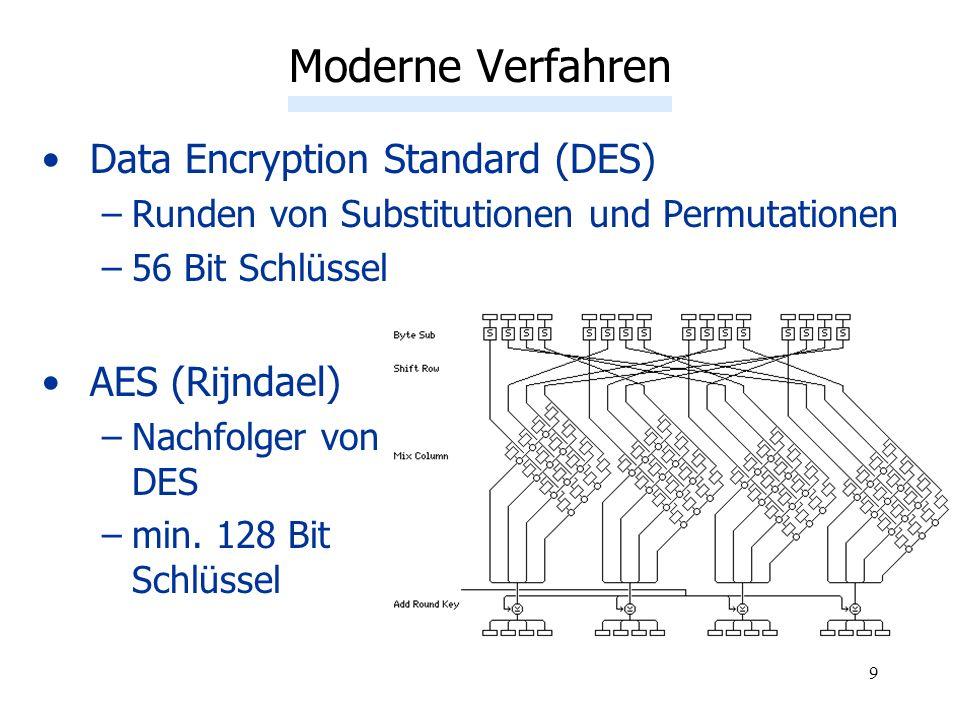 9 Data Encryption Standard (DES) –Runden von Substitutionen und Permutationen –56 Bit Schlüssel AES (Rijndael) –Nachfolger von DES –min. 128 Bit Schlü