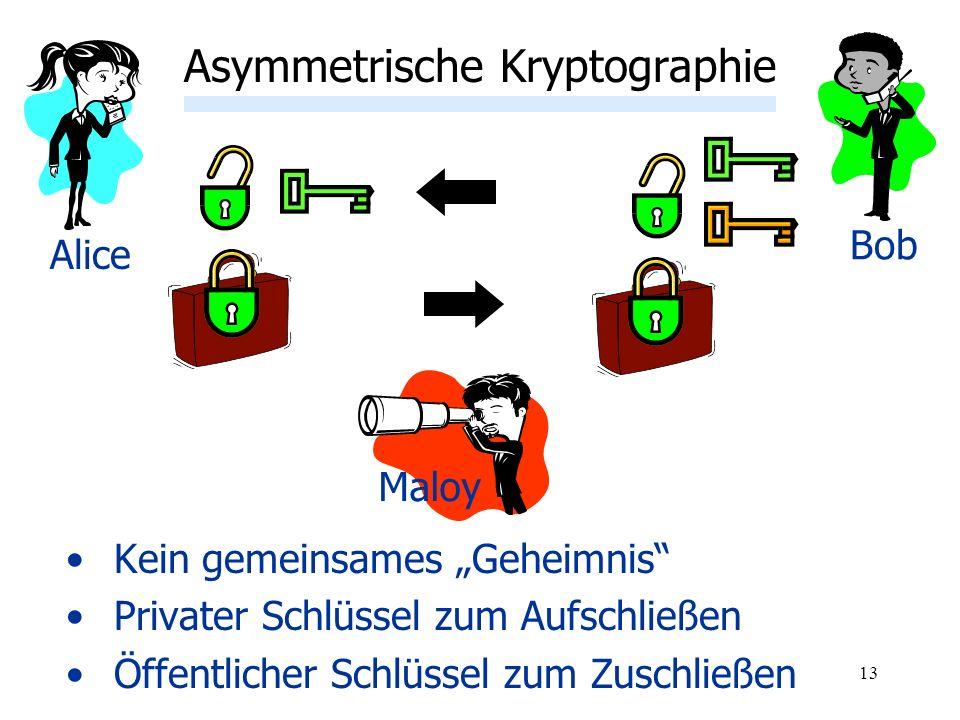13 Kein gemeinsames Geheimnis Privater Schlüssel zum Aufschließen Öffentlicher Schlüssel zum Zuschließen Asymmetrische Kryptographie Alice Bob Maloy