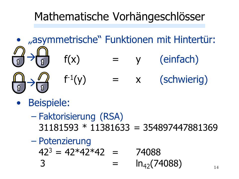 14 asymmetrische Funktionen mit Hintertür: f(x) = y(einfach) f -1 (y)= x(schwierig) Beispiele: –Faktorisierung (RSA) 31181593 * 11381633 = 35489744788