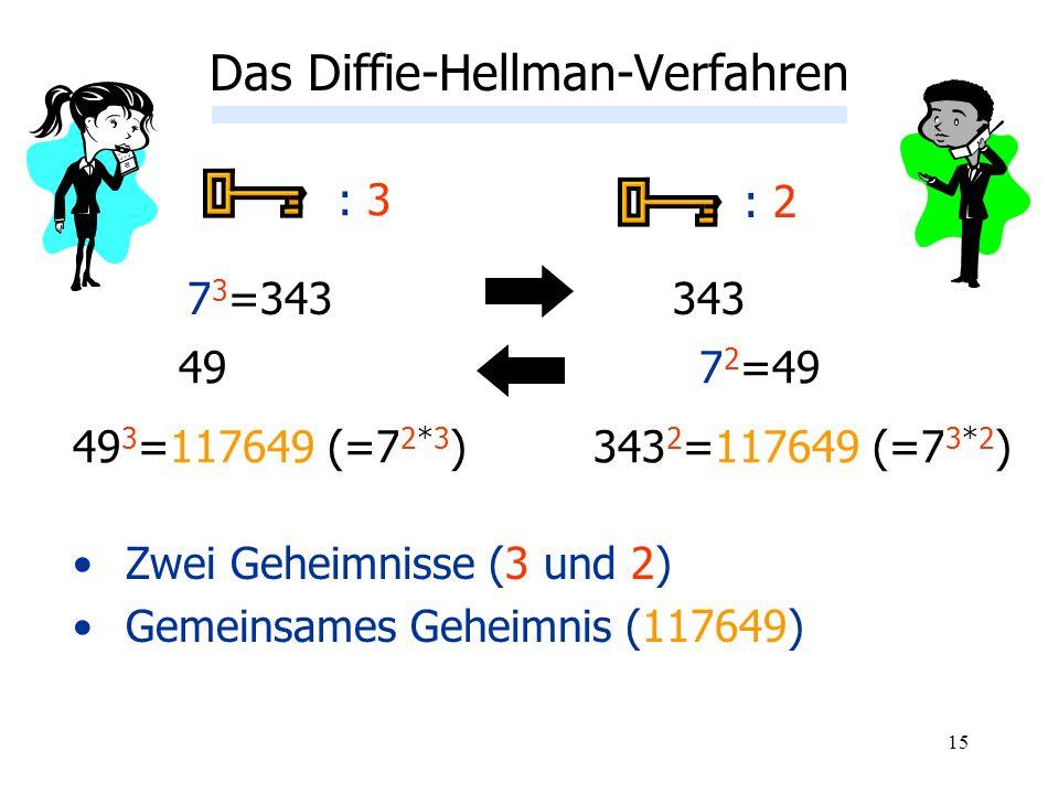 15 Zwei Geheimnisse (3 und 2) Gemeinsames Geheimnis (117649) Das Diffie-Hellman-Verfahren : 3 7 3 =343 : 2 343 497 2 =49 343 2 =117649 (=7 3*2 )49 3 =