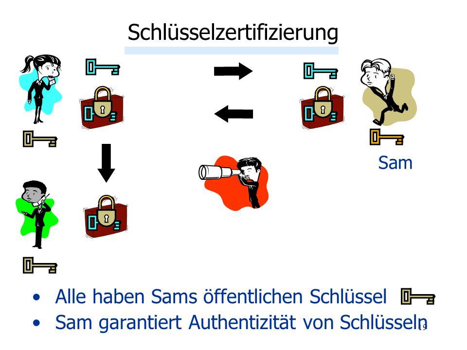 19 Alle haben Sams öffentlichen Schlüssel Sam garantiert Authentizität von Schlüsseln Schlüsselzertifizierung Sam