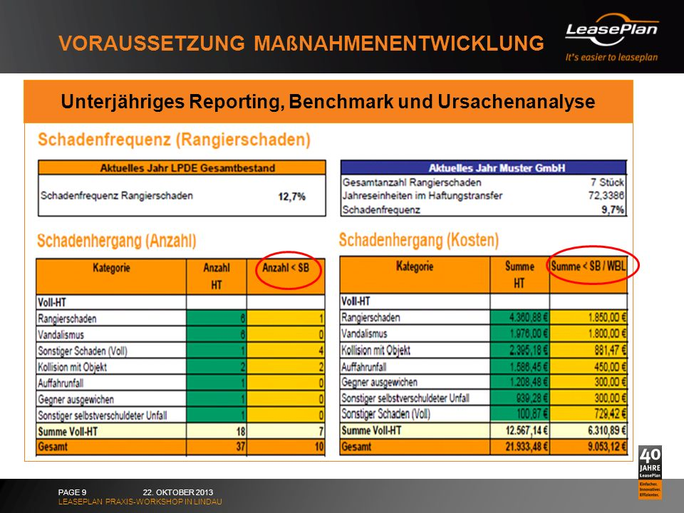 VORAUSSETZUNG MAßNAHMENENTWICKLUNG 22. OKTOBER 2013PAGE 9 Unterjähriges Reporting, Benchmark und Ursachenanalyse LEASEPLAN PRAXIS-WORKSHOP IN LINDAU