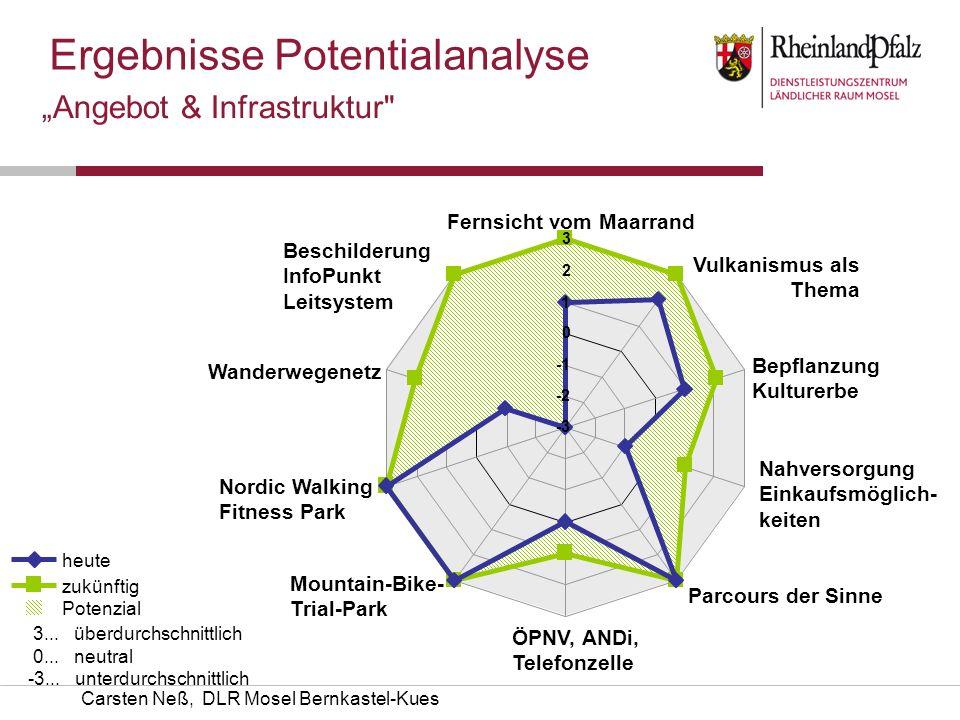 Carsten Neß, DLR Mosel Bernkastel-Kues Angebot & Infrastruktur