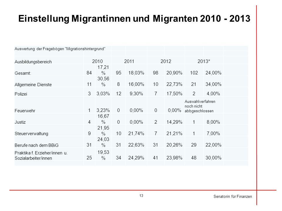 Senatorin für Finanzen Einstellung Migrantinnen und Migranten 2010 - 2013 Auswertung der Fragebögen
