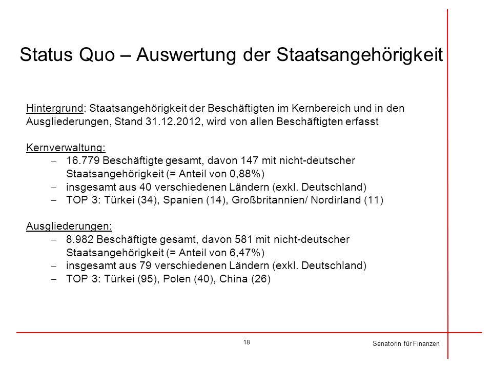 Status Quo – Auswertung der Staatsangehörigkeit Hintergrund: Staatsangehörigkeit der Beschäftigten im Kernbereich und in den Ausgliederungen, Stand 31