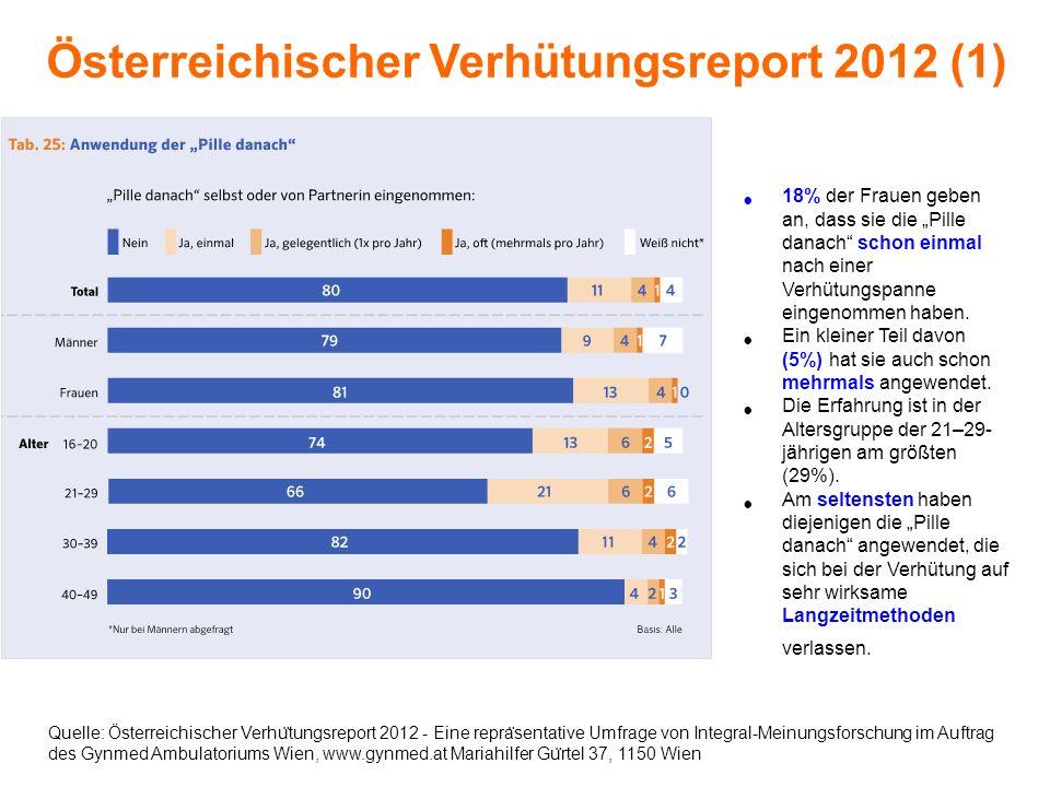 Österreichischer Verhütungsreport 2012 (1) Quelle: Österreichischer Verhu ̈ tungsreport 2012 - Eine repra ̈ sentative Umfrage von Integral-Meinungsfor