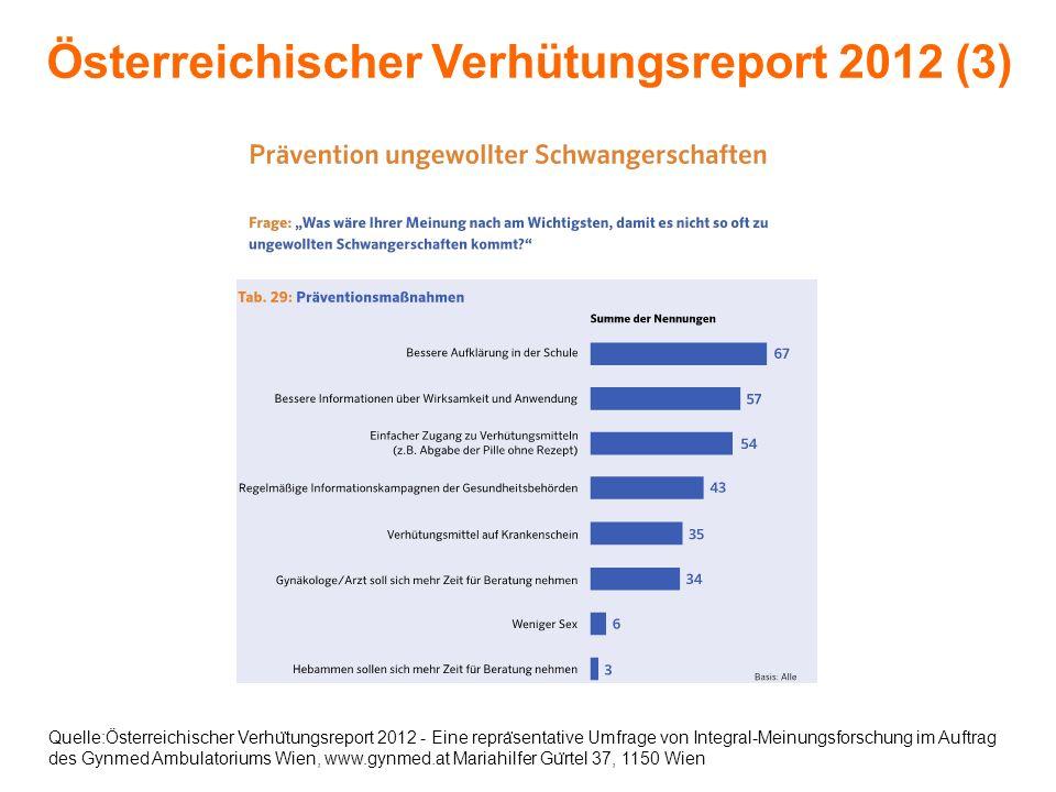 Quelle:Österreichischer Verhu ̈ tungsreport 2012 - Eine repra ̈ sentative Umfrage von Integral-Meinungsforschung im Auftrag des Gynmed Ambulatoriums W