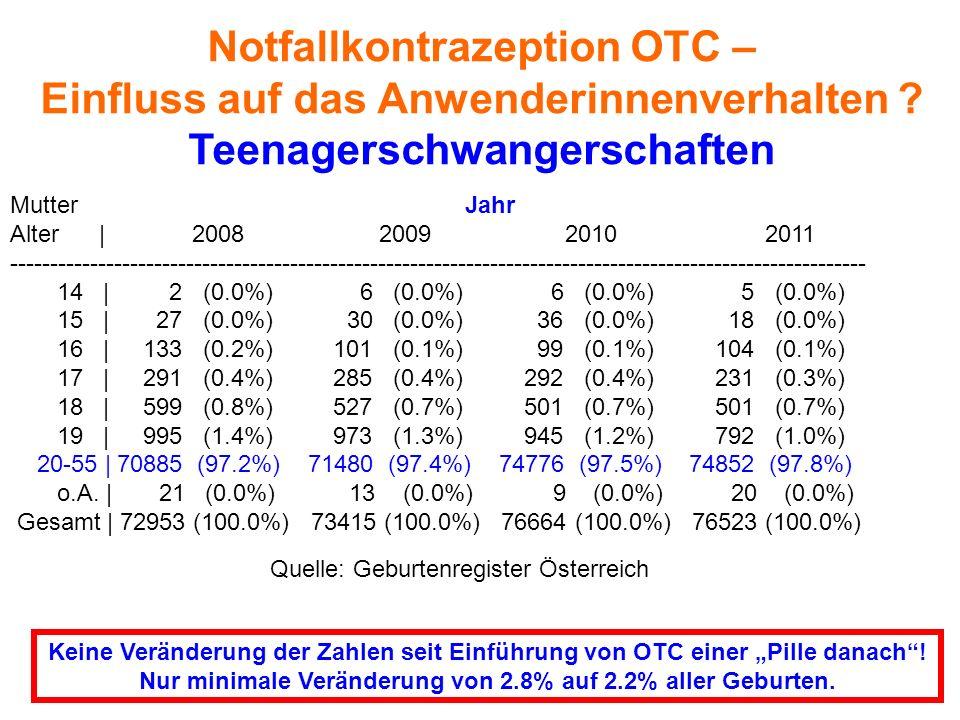Notfallkontrazeption OTC – Einfluss auf das Anwenderinnenverhalten ? Teenagerschwangerschaften Keine Veränderung der Zahlen seit Einführung von OTC ei