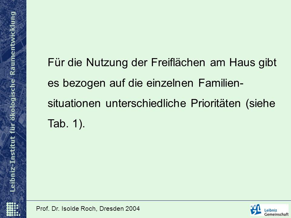 Leibniz-Institut für ökologische Raumentwicklung Prof. Dr. Isolde Roch, Dresden 2004 Für die Nutzung der Freiflächen am Haus gibt es bezogen auf die e