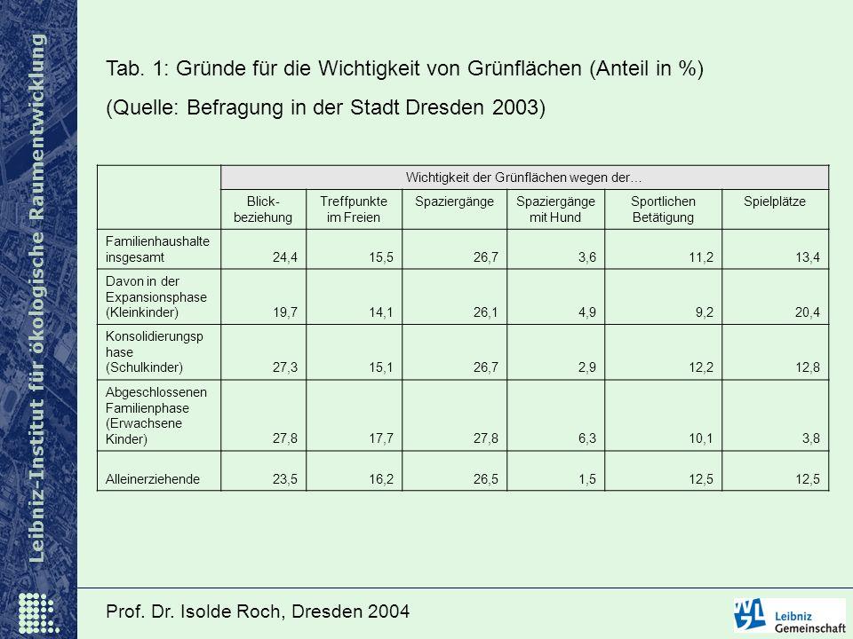 Leibniz-Institut für ökologische Raumentwicklung Prof. Dr. Isolde Roch, Dresden 2004 Wichtigkeit der Grünflächen wegen der… Blick- beziehung Treffpunk