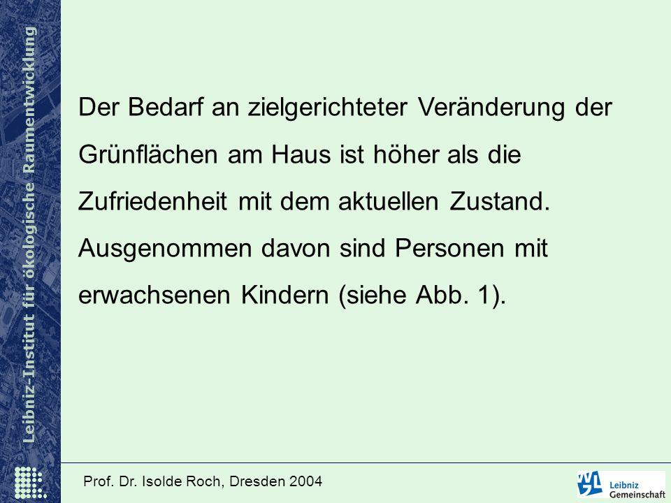 Leibniz-Institut für ökologische Raumentwicklung Prof. Dr. Isolde Roch, Dresden 2004 Der Bedarf an zielgerichteter Veränderung der Grünflächen am Haus