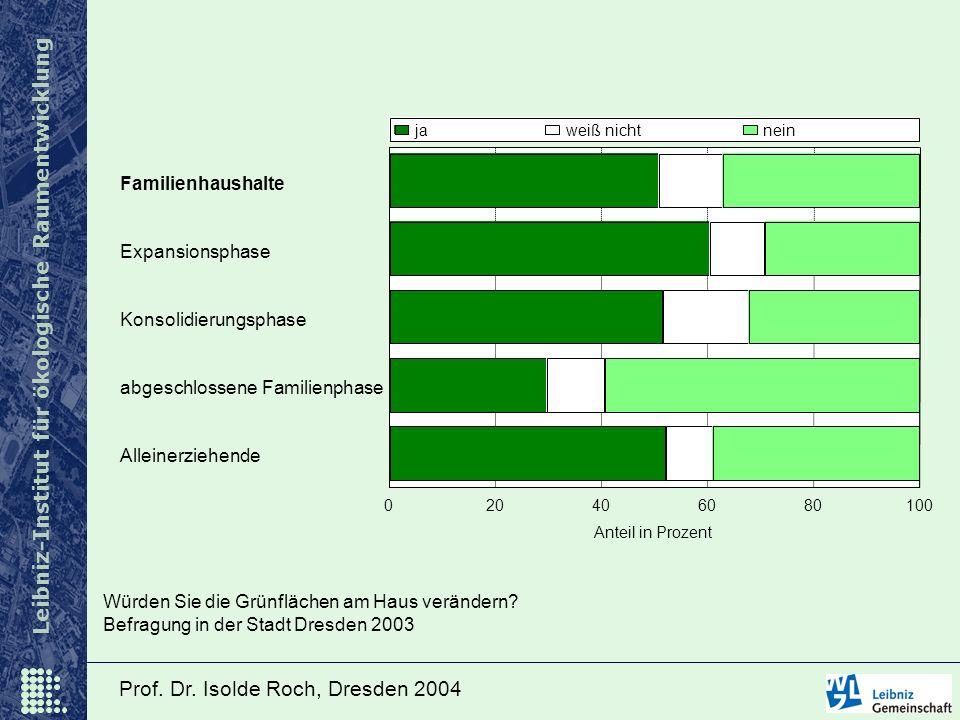 Leibniz-Institut für ökologische Raumentwicklung Würden Sie die Grünflächen am Haus verändern? Befragung in der Stadt Dresden 2003 Familienhaushalte E