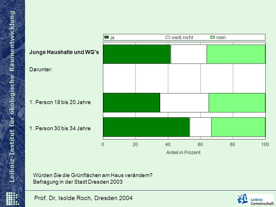 Leibniz-Institut für ökologische Raumentwicklung Prof. Dr. Isolde Roch, Dresden 2004 Junge Haushalte und WG's 1. Person 18 bis 20 Jahre 1. Person 30 b