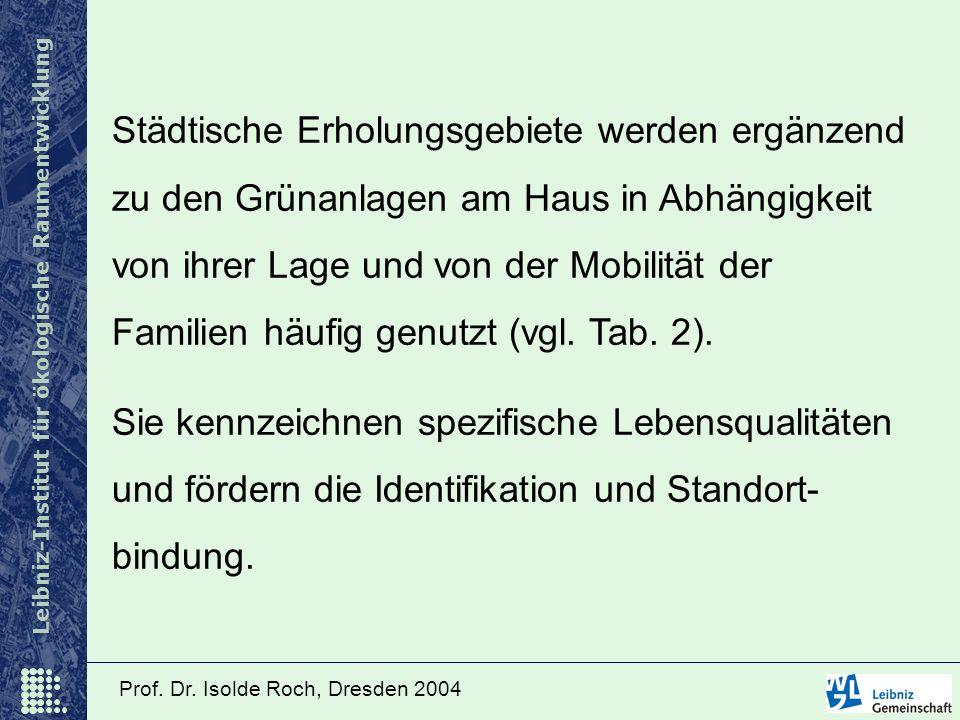 Leibniz-Institut für ökologische Raumentwicklung Prof. Dr. Isolde Roch, Dresden 2004 Städtische Erholungsgebiete werden ergänzend zu den Grünanlagen a