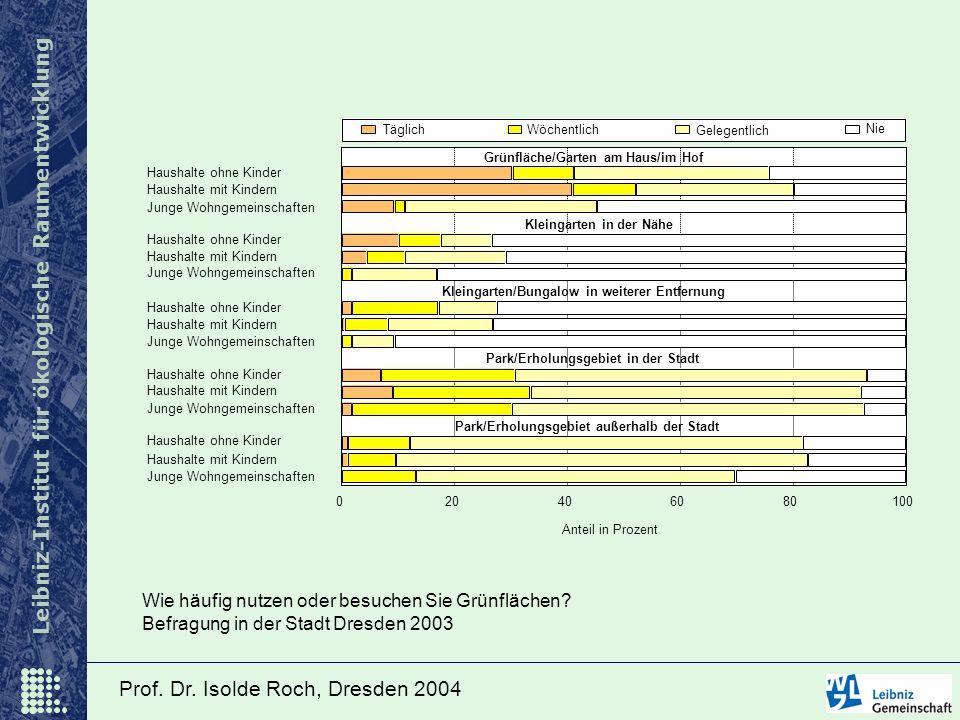 Leibniz-Institut für ökologische Raumentwicklung Prof. Dr. Isolde Roch, Dresden 2004 Haushalte ohne Kinder Haushalte mit Kindern Junge Wohngemeinschaf