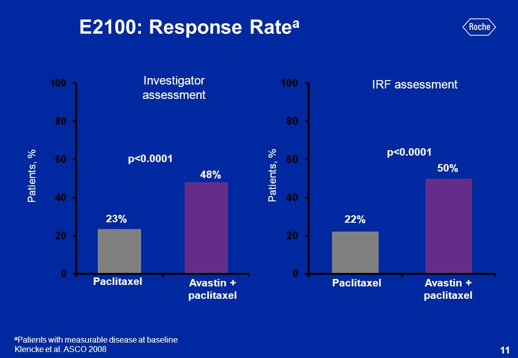 Patients, % 22% 50% Investigator assessment IRF assessment a Patients with measurable disease at baseline Klencke et al. ASCO 2008 11 Patients, % 23%