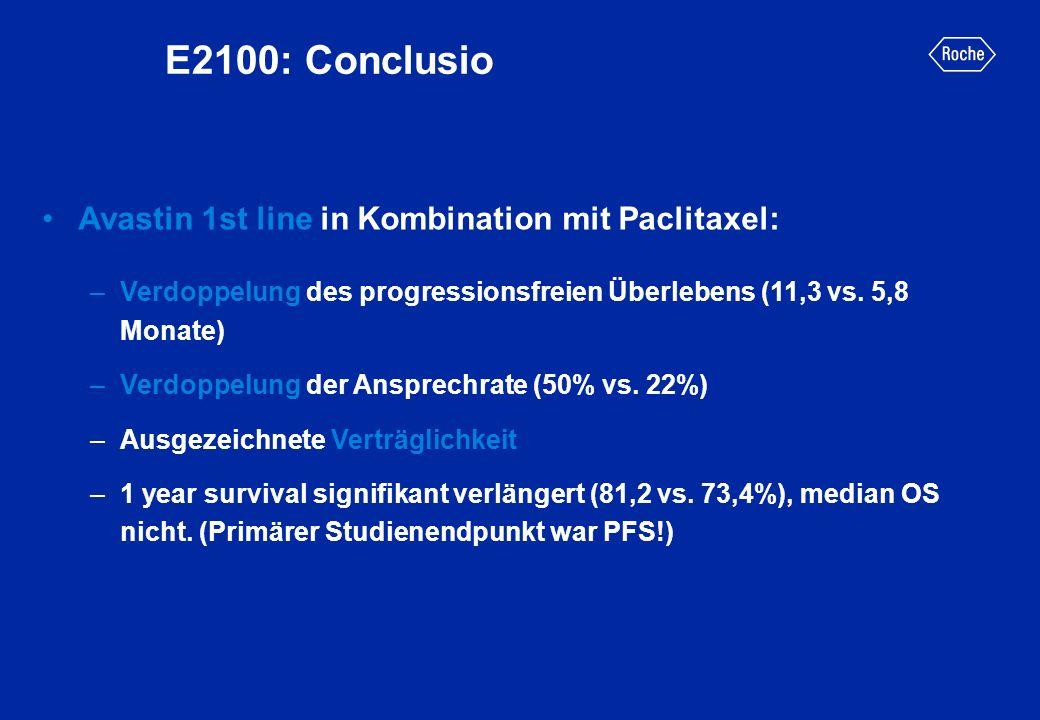 E2100: Conclusio Avastin 1st line in Kombination mit Paclitaxel: –Verdoppelung des progressionsfreien Überlebens (11,3 vs. 5,8 Monate) –Verdoppelung d