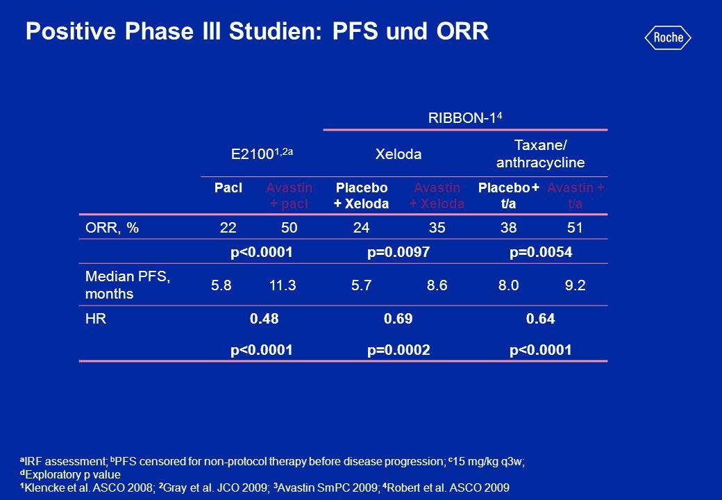 RIBBON-1 4 E2100 1,2a Xeloda Taxane/ anthracycline PaclAvastin + pacl Placebo + Xeloda Avastin + Xeloda Placebo + t/a Avastin + t/a ORR, %225024353851