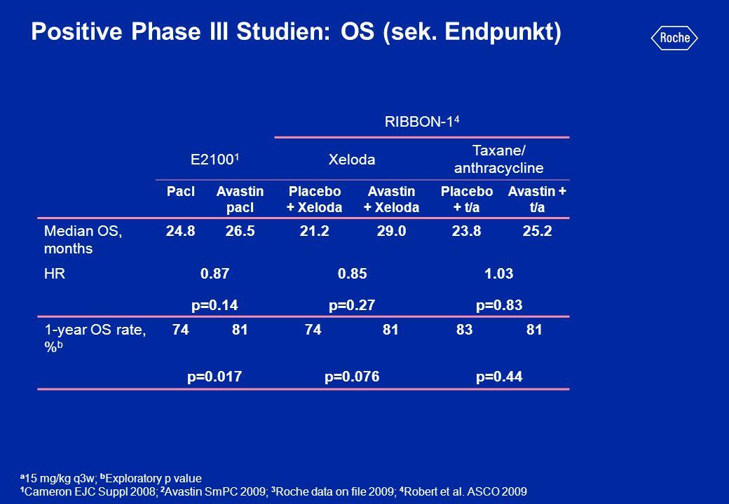 RIBBON-1 4 E2100 1 Xeloda Taxane/ anthracycline PaclAvastin pacl Placebo + Xeloda Avastin + Xeloda Placebo + t/a Avastin + t/a Median OS, months 24.82