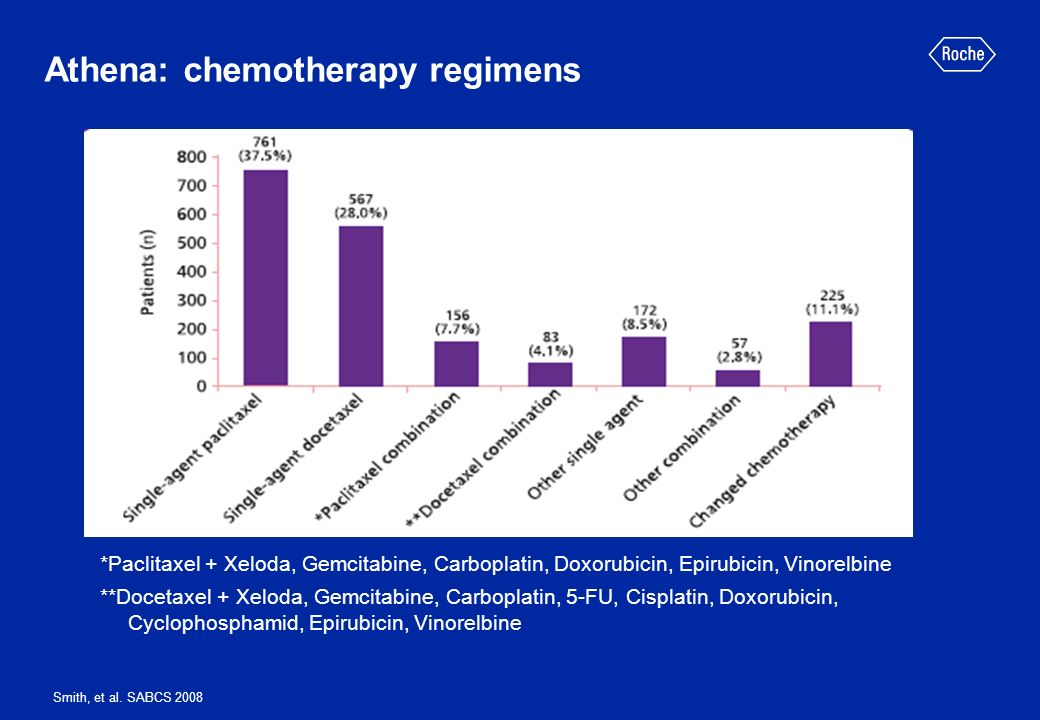 Athena: chemotherapy regimens Smith, et al. SABCS 2008 *Paclitaxel + Xeloda, Gemcitabine, Carboplatin, Doxorubicin, Epirubicin, Vinorelbine **Docetaxe