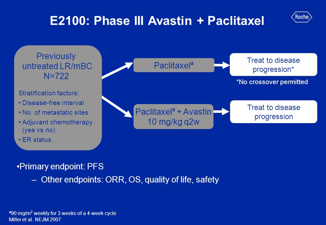 E2100: Phase III Avastin + Paclitaxel Primary endpoint: PFS –Other endpoints: ORR, OS, quality of life, safety Previously untreated LR/mBC N=722 Strat