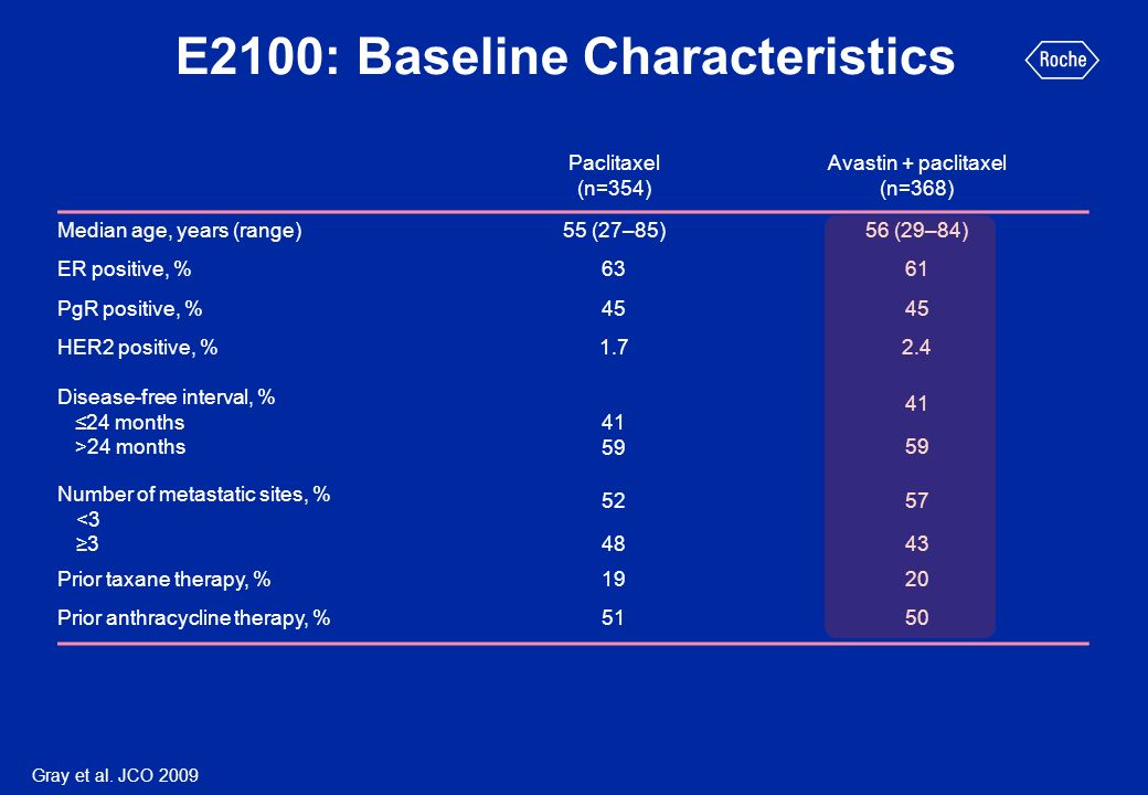 Bevacizumab in combination with chemotherapy - data from the general oncology practice (ATHENA)