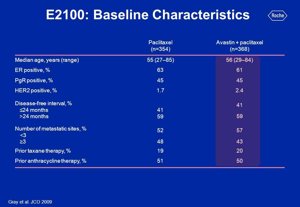Paclitaxel (n=354) Avastin + paclitaxel (n=368) Median age, years (range)55 (27–85) 56 (29–84) ER positive, %63 61 PgR positive, %45 HER2 positive, %1