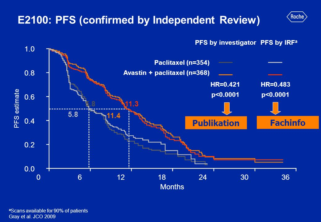 11.4 061218243036 PFS estimate HR=0.483 p<0.0001 Paclitaxel (n=354) Avastin + paclitaxel (n=368) PFS by investigator 5.8 11.3 HR=0.421 p<0.0001 PFS by