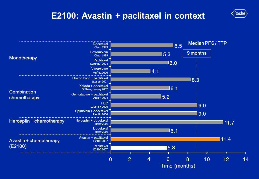 Herceptin + chemotherapy E2100: Avastin + paclitaxel in context Docetaxel Chan 1999 Doxorubicin Chan 1999 Paclitaxel Seidman 2004 Vinorelbine Muñoz 20