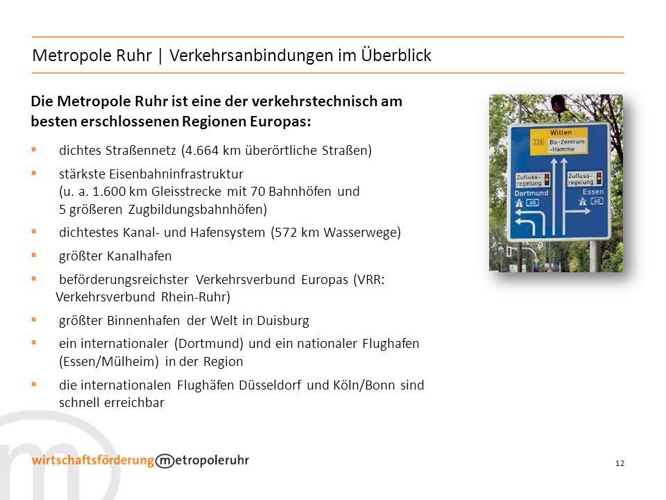 12 Metropole Ruhr   Verkehrsanbindungen im Überblick Die Metropole Ruhr ist eine der verkehrstechnisch am besten erschlossenen Regionen Europas: dichtes Straßennetz (4.664 km überörtliche Straßen) stärkste Eisenbahninfrastruktur (u.