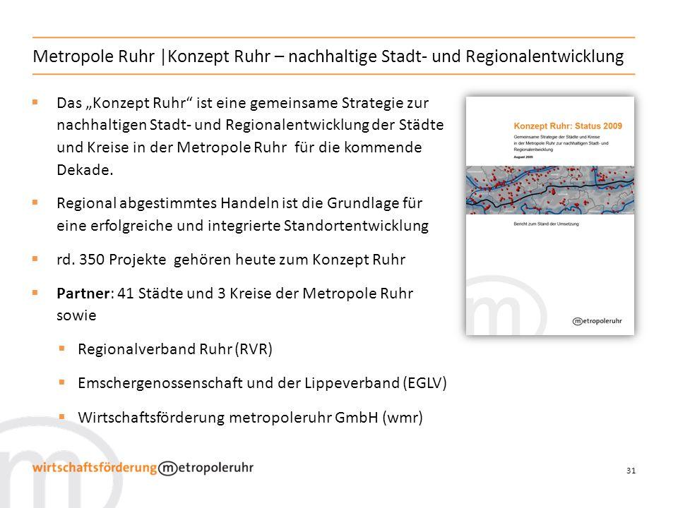 31 Das Konzept Ruhr ist eine gemeinsame Strategie zur nachhaltigen Stadt- und Regionalentwicklung der Städte und Kreise in der Metropole Ruhr für die kommende Dekade.