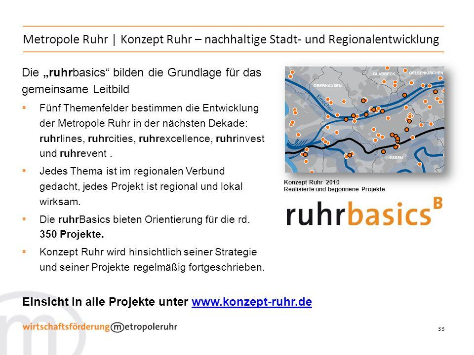 33 Metropole Ruhr   Konzept Ruhr – nachhaltige Stadt- und Regionalentwicklung Die ruhrbasics bilden die Grundlage für das gemeinsame Leitbild Fünf Themenfelder bestimmen die Entwicklung der Metropole Ruhr in der nächsten Dekade: ruhrlines, ruhrcities, ruhrexcellence, ruhrinvest und ruhrevent.