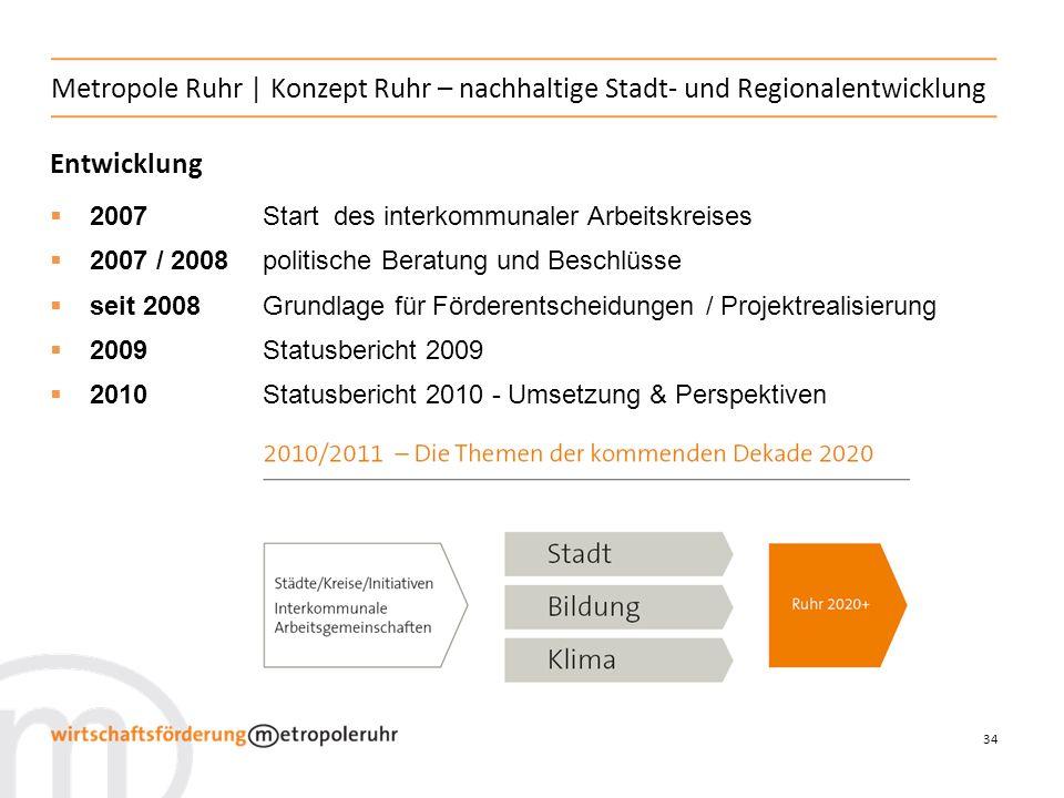 34 Entwicklung Metropole Ruhr   Konzept Ruhr – nachhaltige Stadt- und Regionalentwicklung 2007 Start des interkommunaler Arbeitskreises 2007 / 2008 politische Beratung und Beschlüsse seit 2008Grundlage für Förderentscheidungen / Projektrealisierung 2009Statusbericht 2009 2010Statusbericht 2010 - Umsetzung & Perspektiven