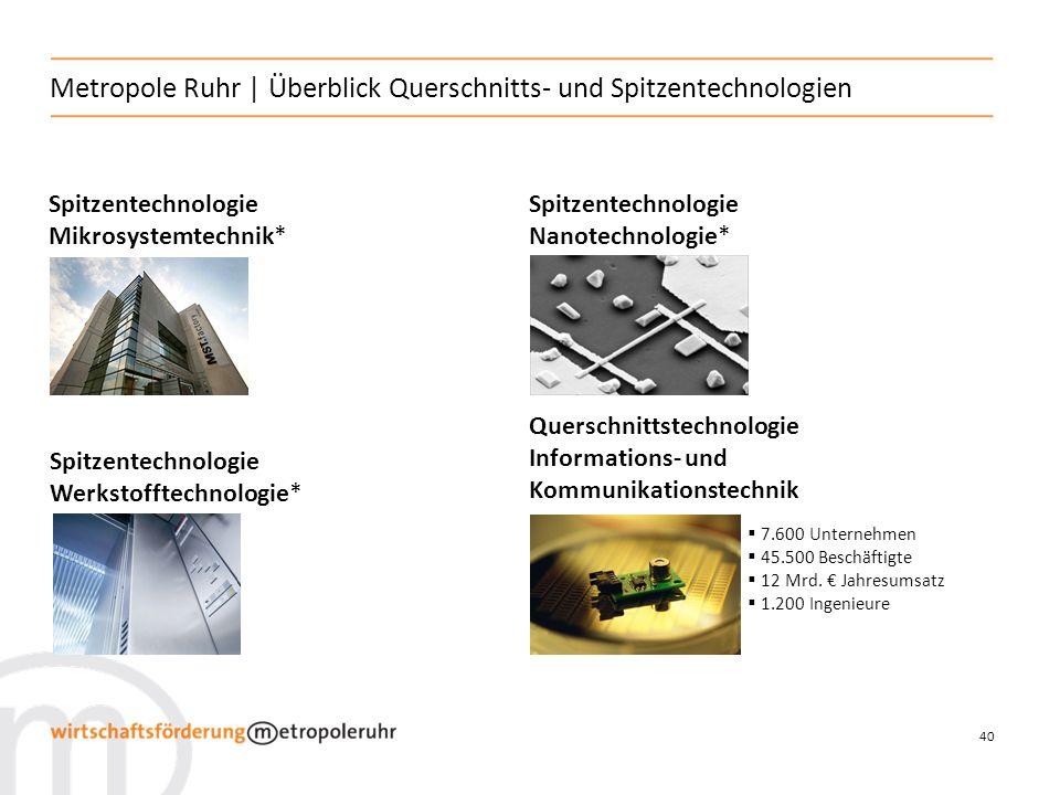 40 Metropole Ruhr   Überblick Querschnitts- und Spitzentechnologien Spitzentechnologie Mikrosystemtechnik* Querschnittstechnologie Informations- und Kommunikationstechnik Spitzentechnologie Nanotechnologie* Spitzentechnologie Werkstofftechnologie* 7.600 Unternehmen 45.500 Beschäftigte 12 Mrd.