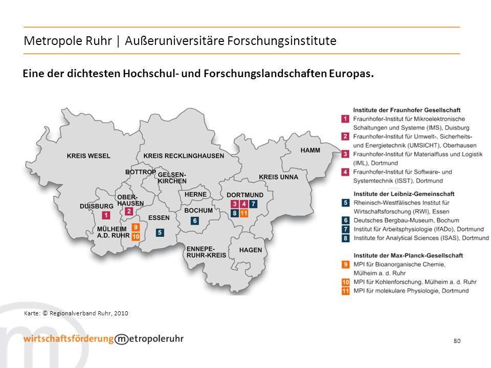 80 Metropole Ruhr   Außeruniversitäre Forschungsinstitute Karte: © Regionalverband Ruhr, 2010 Eine der dichtesten Hochschul- und Forschungslandschaften Europas.