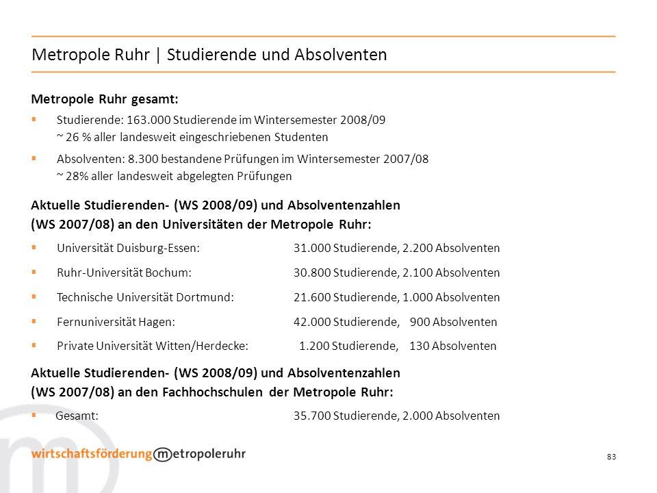 83 Metropole Ruhr   Studierende und Absolventen Metropole Ruhr gesamt: Studierende: 163.000 Studierende im Wintersemester 2008/09 ~ 26 % aller landesweit eingeschriebenen Studenten Absolventen: 8.300 bestandene Prüfungen im Wintersemester 2007/08 ~ 28% aller landesweit abgelegten Prüfungen Aktuelle Studierenden- (WS 2008/09) und Absolventenzahlen (WS 2007/08) an den Universitäten der Metropole Ruhr: Universität Duisburg-Essen: 31.000 Studierende, 2.200 Absolventen Ruhr-Universität Bochum:30.800 Studierende, 2.100 Absolventen Technische Universität Dortmund:21.600 Studierende, 1.000 Absolventen Fernuniversität Hagen:42.000 Studierende, 900 Absolventen Private Universität Witten/Herdecke: 1.200 Studierende, 130 Absolventen Aktuelle Studierenden- (WS 2008/09) und Absolventenzahlen (WS 2007/08) an den Fachhochschulen der Metropole Ruhr: Gesamt:35.700 Studierende, 2.000 Absolventen