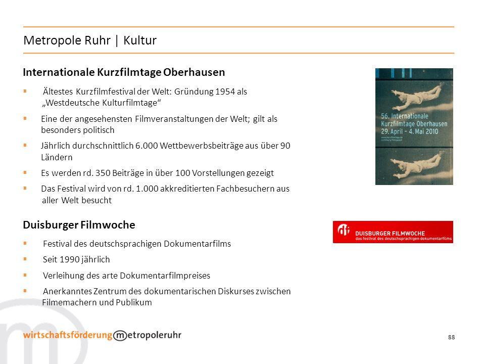88 Metropole Ruhr   Kultur Internationale Kurzfilmtage Oberhausen Ältestes Kurzfilmfestival der Welt: Gründung 1954 als Westdeutsche Kulturfilmtage Eine der angesehensten Filmveranstaltungen der Welt; gilt als besonders politisch Jährlich durchschnittlich 6.000 Wettbewerbsbeiträge aus über 90 Ländern Es werden rd.