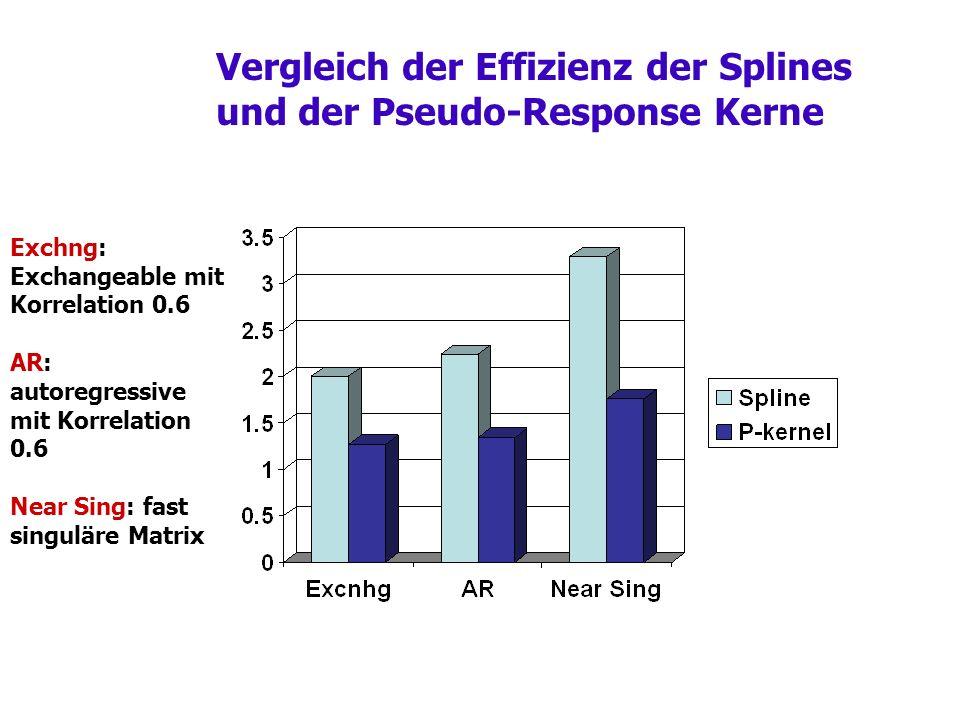 Vergleich der Effizienz der Splines und der Pseudo-Response Kerne Exchng: Exchangeable mit Korrelation 0.6 AR: autoregressive mit Korrelation 0.6 Near Sing: fast singuläre Matrix