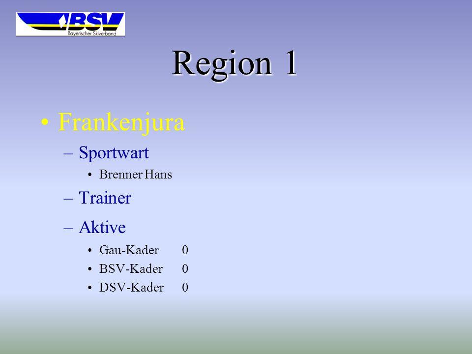Region 1 Frankenjura –Sportwart Brenner Hans –Trainer –Aktive Gau-Kader0 BSV-Kader0 DSV-Kader0