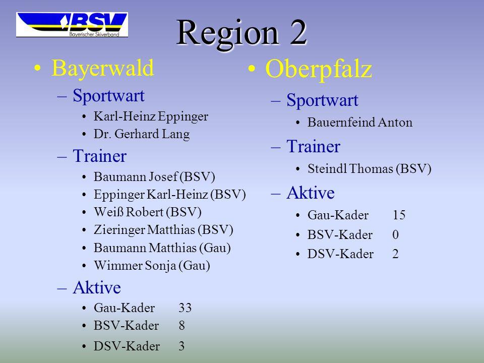 Region 2 Bayerwald –Sportwart Karl-Heinz Eppinger Dr.