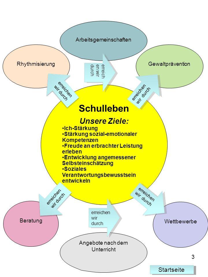 Schulleben Unsere Ziele: Ich-Stärkung Stärkung sozial-emotionaler Kompetenzen Freude an erbrachter Leistung erleben Entwicklung angemessener Selbstein
