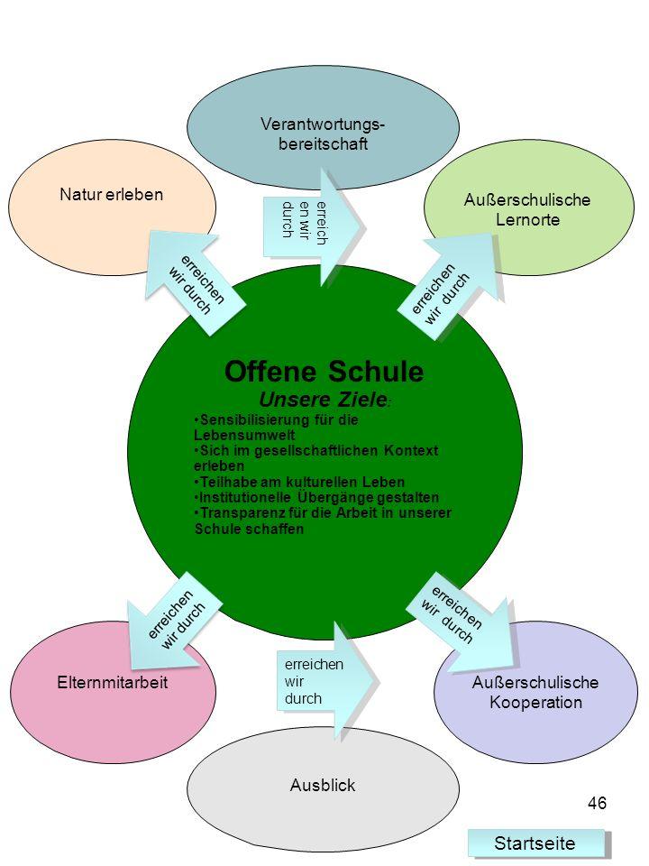 Offene Schule Unsere Ziele : Sensibilisierung für die Lebensumwelt Sich im gesellschaftlichen Kontext erleben Teilhabe am kulturellen Leben Institutio