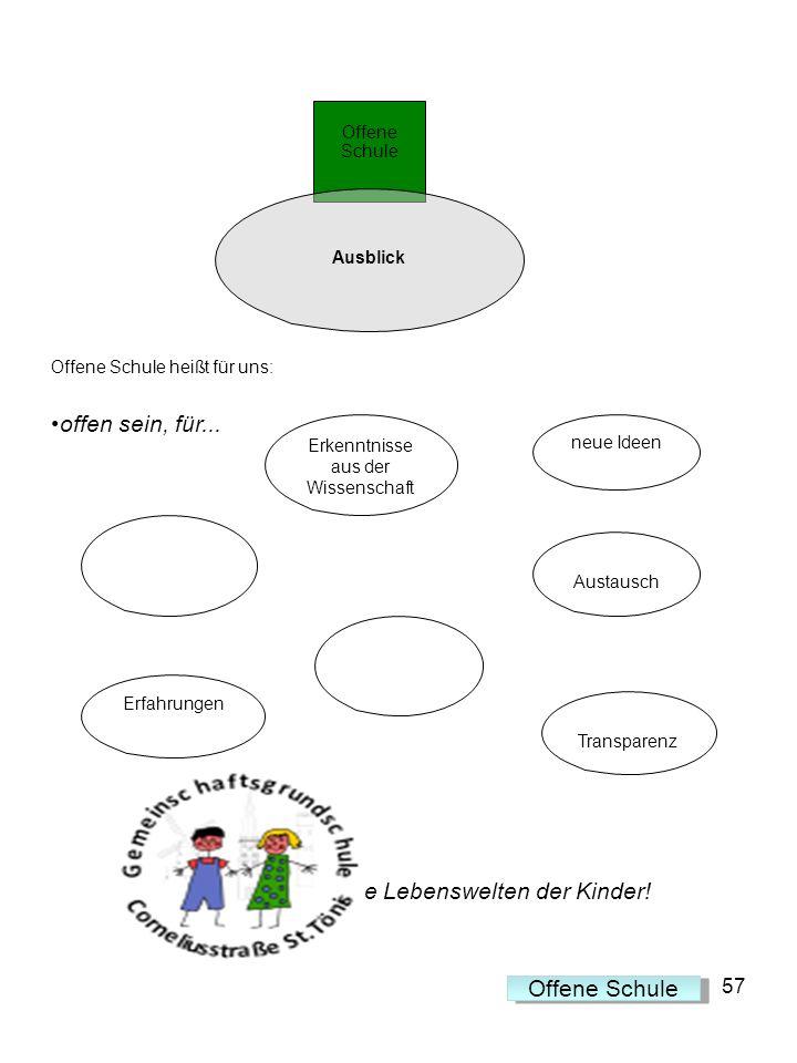 Offene Schule heißt für uns: offen sein, für...... die Lebenswelten der Kinder! 57 Offene Schule Ausblick neue Ideen Erkenntnisse aus der Wissenschaft
