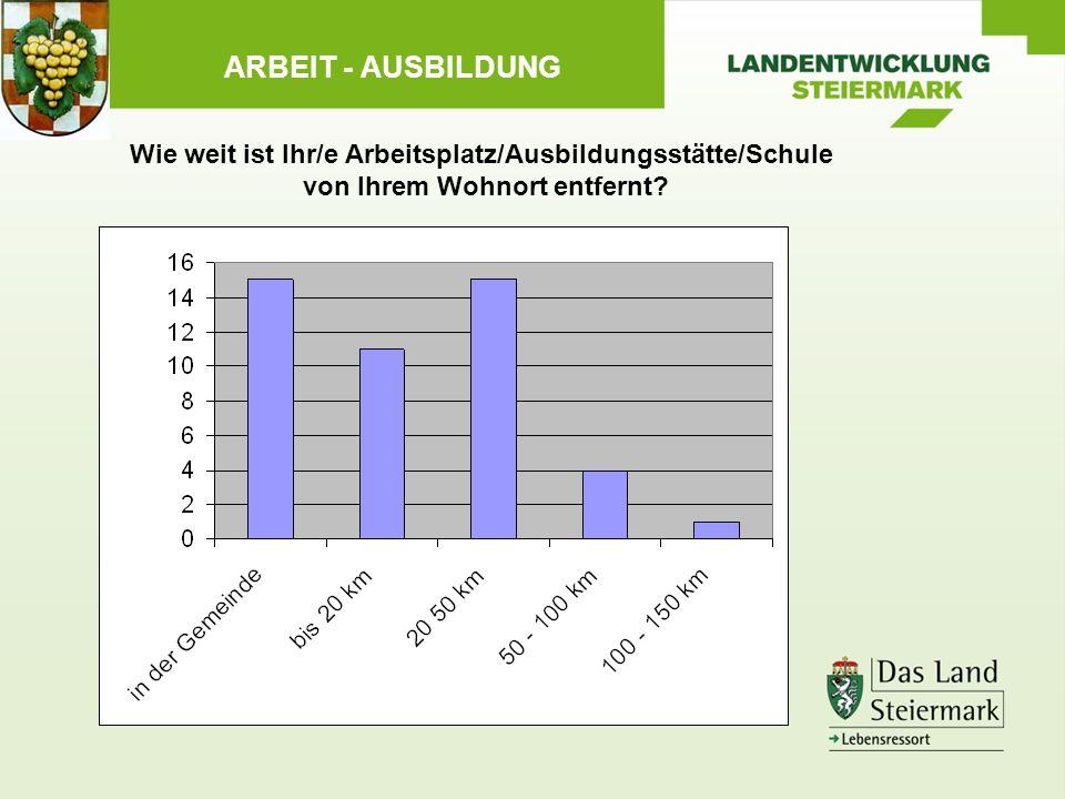 ARBEIT - AUSBILDUNG Wie weit ist Ihr/e Arbeitsplatz/Ausbildungsstätte/Schule von Ihrem Wohnort entfernt
