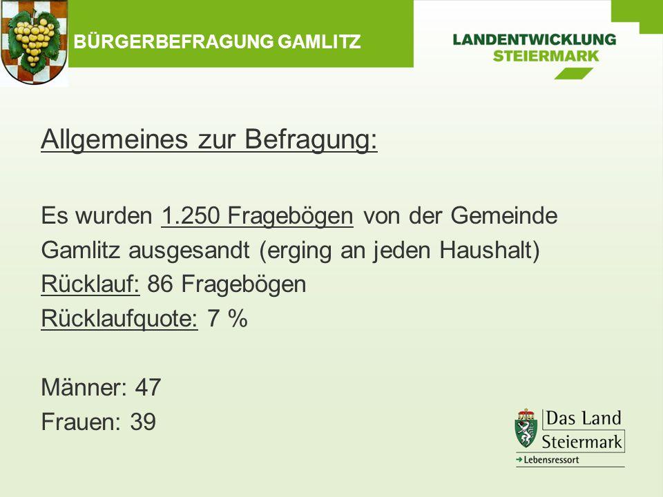 BÜRGERBEFRAGUNG GAMLITZ Allgemeines zur Befragung: Es wurden 1.250 Fragebögen von der Gemeinde Gamlitz ausgesandt (erging an jeden Haushalt) Rücklauf: 86 Fragebögen Rücklaufquote: 7 % Männer: 47 Frauen: 39