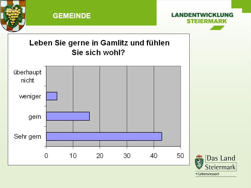 Wie lange leben Sie schon in der Marktgemeinde Gamlitz.
