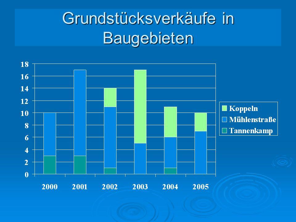Gemeinde Neuenkirchen-Vörden Bürgerversammlung am 02.01.2006 in Vörden
