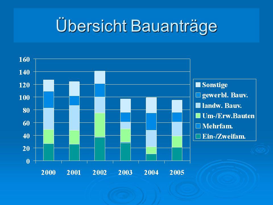Steuereinnahmen 2001-2005