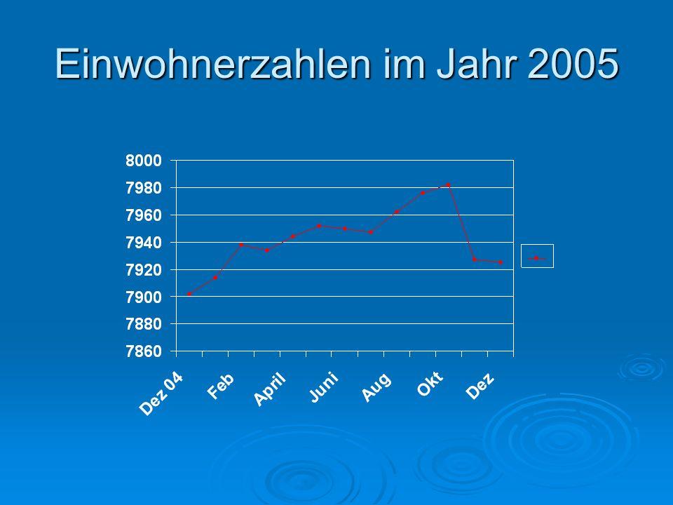 Einwohnerzahlen im Jahr 2005